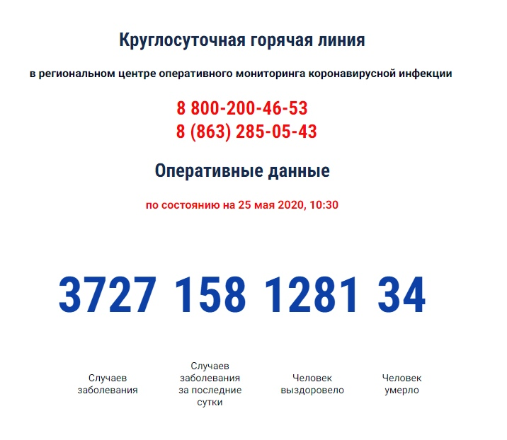 COVID-19:Число инфицированных коронавирусом в Ростовской области за сутки выросло на 158, 34 умерших