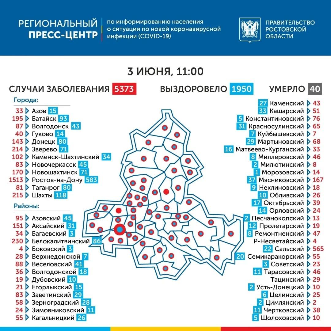Число инфицированных COVID-19 в Ростовской области составило 5373, 1950 выздоровевших, 40 умерших