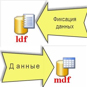 Почему растет LOG в MS SQL ?, изображение №3