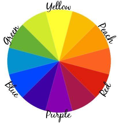 КАК ВЫБРАТЬ ОТТЕНОК КОРРЕКТОРА В арсенале профессиональных визажистов существуют целые палитры корректоров разных цветов. Девушкам совершенно не обязательно иметь такую палитру в своей