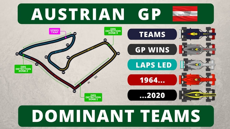 F1 History Austrian Grand Prix and Most Dominant Teams