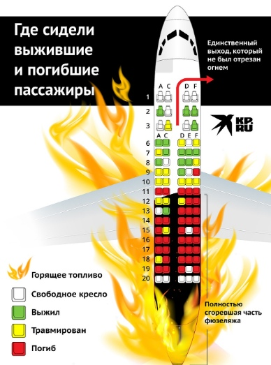Из них погибли почти все, - вскрылся страшный факт о рассадке пассажиров в сгоревшем Superjet 100 в Москве: фото Российские журналисты смогли узнать шокирующие факты о том, что в результате