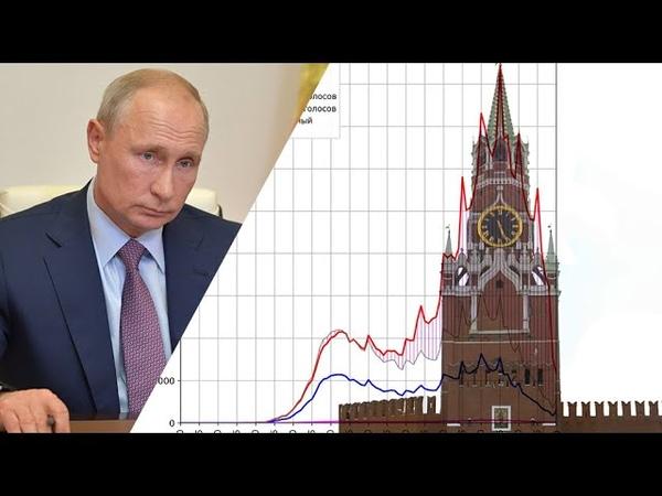 Новый рекорд Путина. Как ковалось абсолютное большинство «за» поправки Михаил Фишман