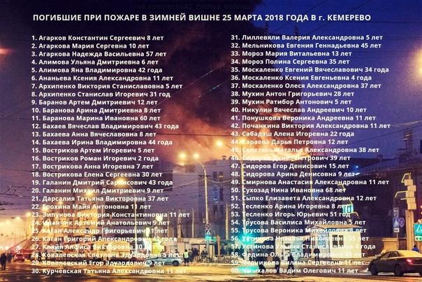 Сегодня ровно 2 года с трагедии в Зимней вишне. В этот день в 2018 году в Кемерово в результате пожара в торгово-развлекательном центре погибло 60 человек, среди которых было 37 детей.