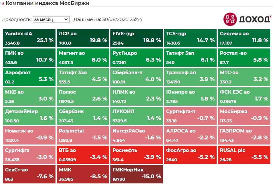 Итоги июня на российском рынке акций