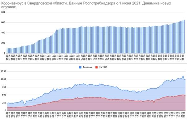 На Среднем Урале выявлено 653 новых случая COVID-1...