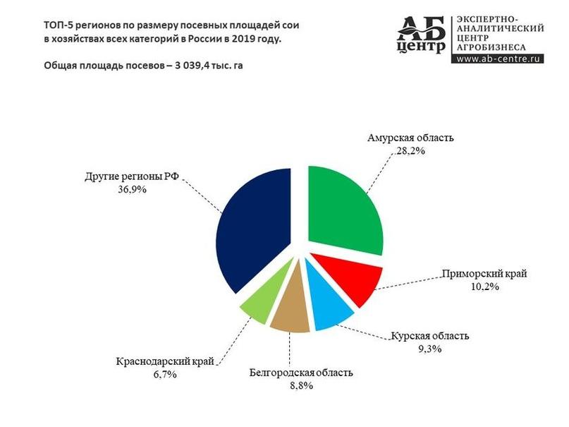 ГМО-премьер: правительство разрешило западным корпорациям травить россиян генно-модифицированной соей, изображение №3
