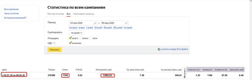 Данные кабинета Яндекс.Директ