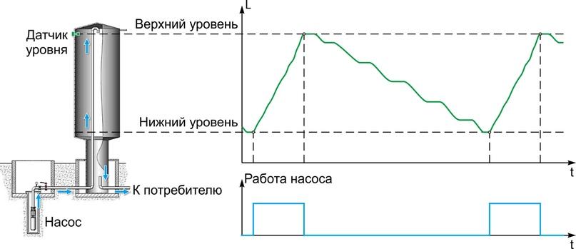 """Рис. 2. Независимое задание порогов в системе водоснабжения типа """"Башня Рожновского"""""""