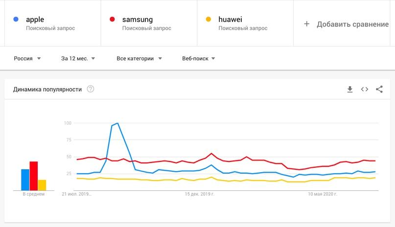Как пользоваться Google Trends. Полное руководство для новичков, изображение №3