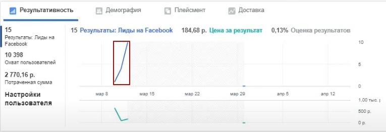 90 рублей лид из таргетированной рекламы для производства хлеба., изображение №19